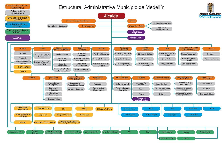 Estructura Administrativa del Municipio de Medellín