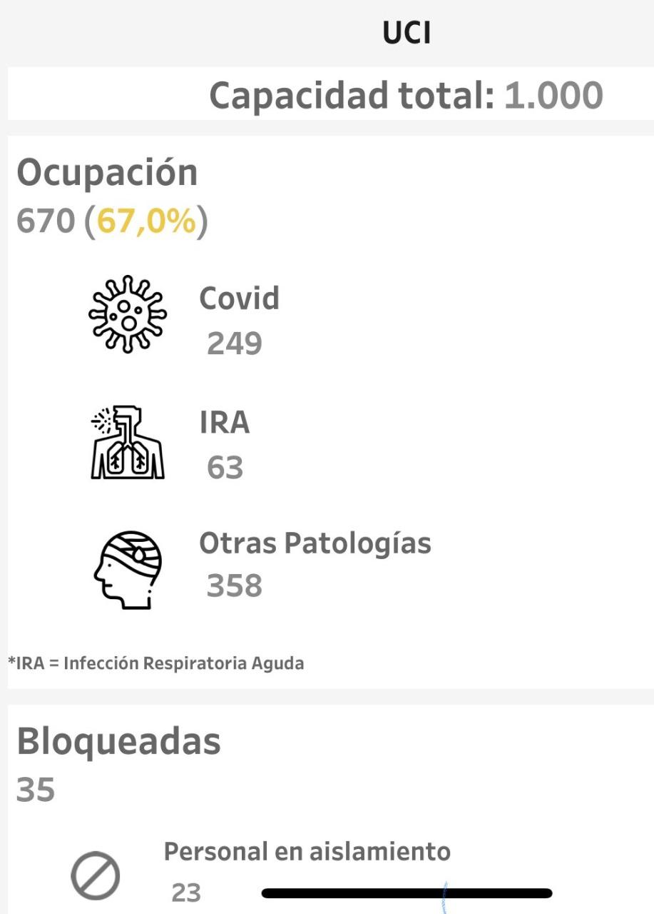 Covid: 1000 camas UCI en Medellín
